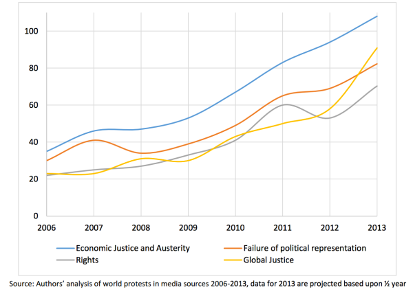 Number of World Protests by Main Grievance/Demand, 2006-2013